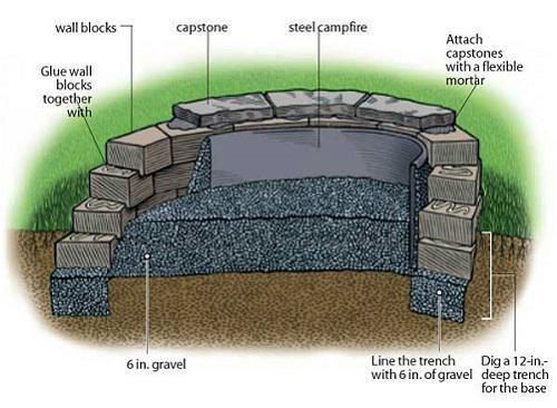 how to build your fire pit